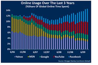 Social Media Era Set to Peak in 2012