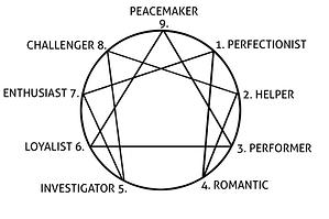 Enneagram-chart-2019.png