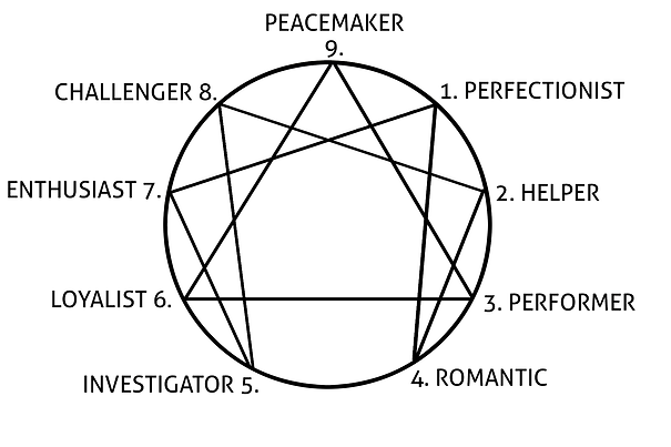 Enneagram-chart-2019.png