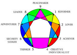 Why Knowing Your Enneagram Type Is Important