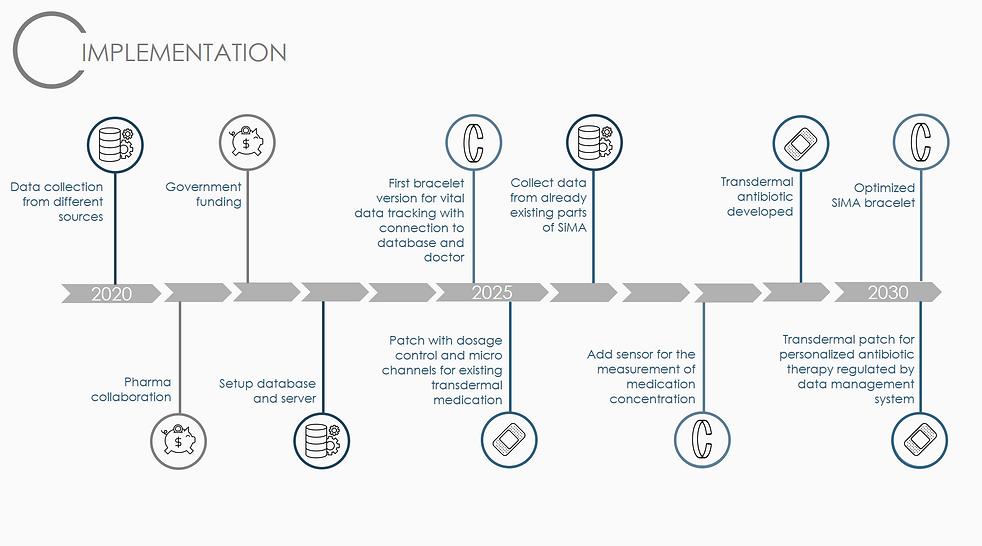 implementationRoadmap.PNG