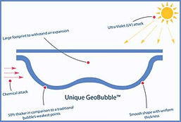 Geobubble swimming pool cover