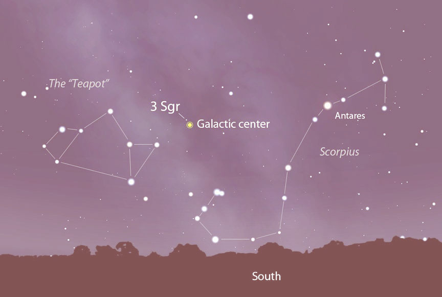 Current Affairs The Galactic Center Astrom Council Astrology