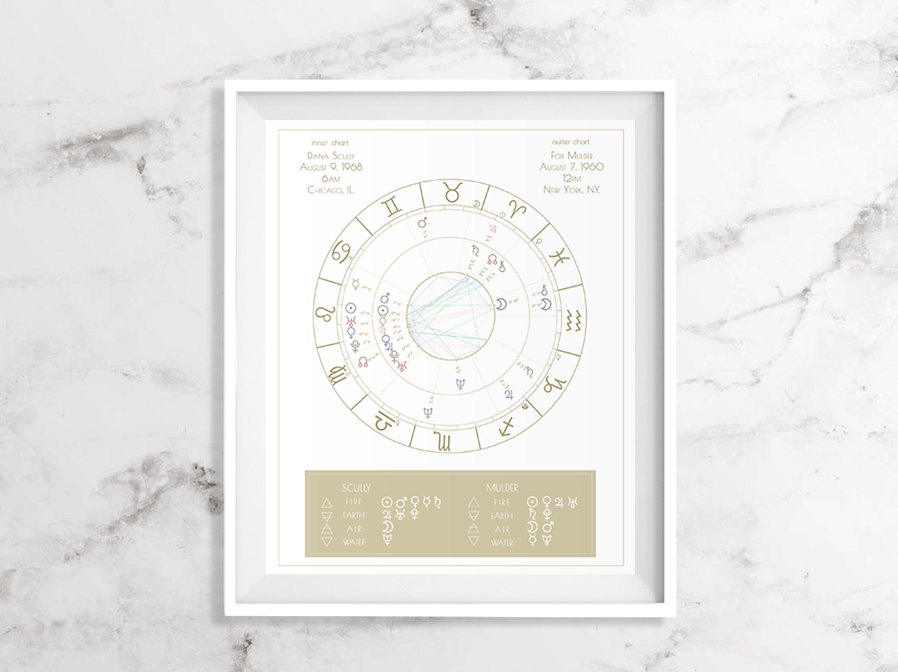 Synastry Chart - Couple's Astrology Chart | astromcouncil