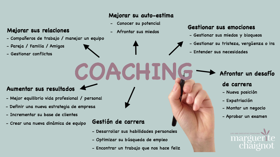 coaching, coaching online, coaching barcelona, mejorar relaciones, aumentar sus resultados, gestión de carrera, mejorar su auto-estima, gestionar sus emociones, afrontar un desafío