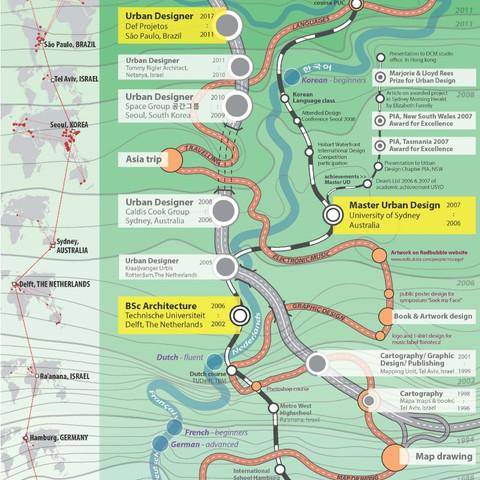lifemap CV
