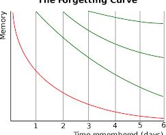 Unustamise kõver