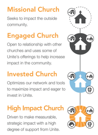 church engagement levels graphic.png