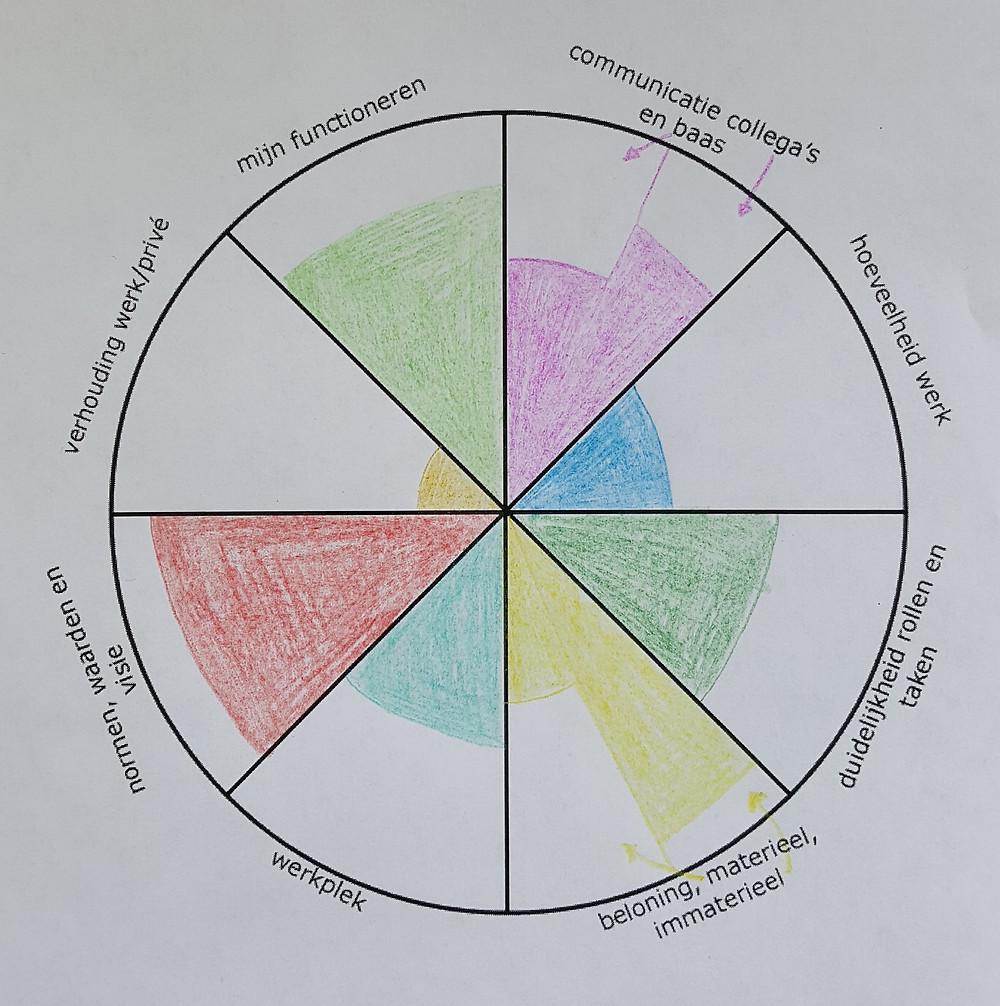 Loopbaan coaching Amersfoort - Cirkel van Werk