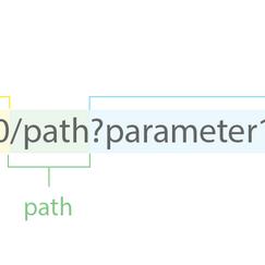 Protocol Definition : URL