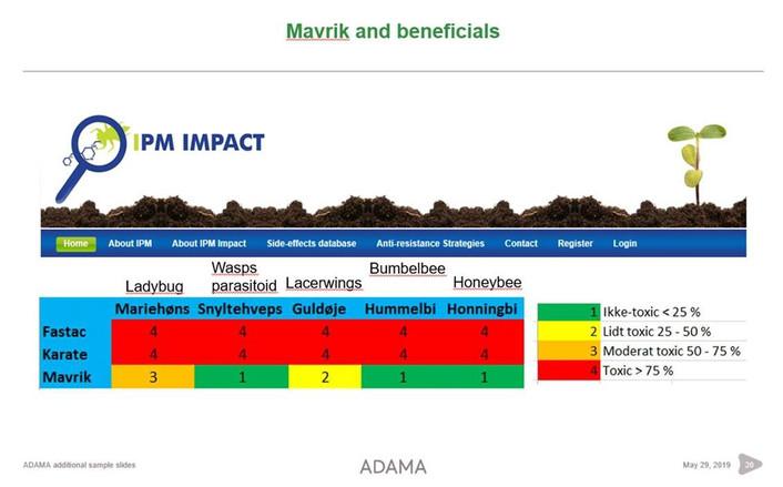 Insektmidlers skånsomhed og nyttedyrs effekt mod skadedyr