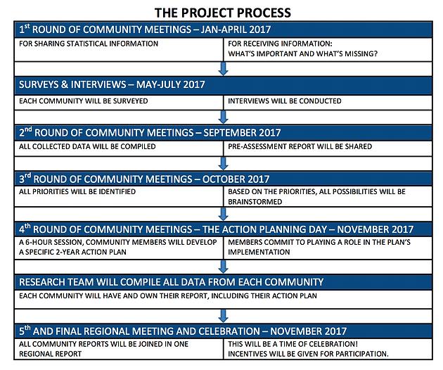 SLMA Project Overview & History | Community Futures Shuswap