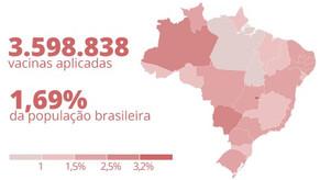 Brasil já aplicou mais de 3,59 milhões de doses da vacina contra Covid