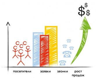 CRM система и рост продаж.