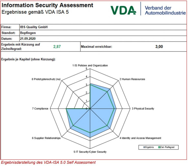 Ergebnisdarstellung des VDA-ISA 5.0 self assessment