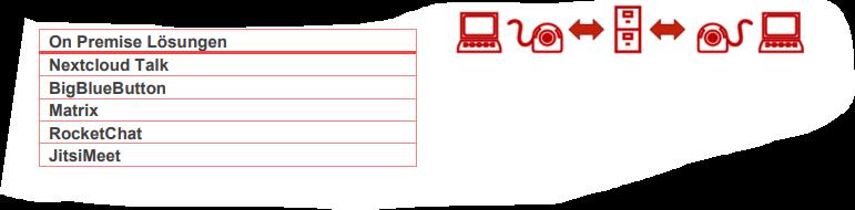 Videokonferenztools und Datenschutz Bewertung