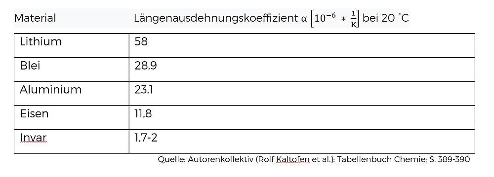 Längenausdehnungskoeffizienten ausgewählter Metalle