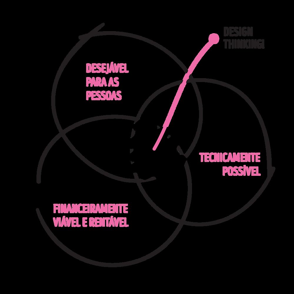 3 critérios do design thinking