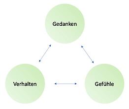 kognitives Dreieck.png