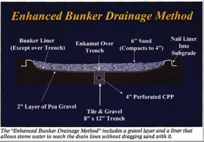 Bunker Drainage Cross-Section