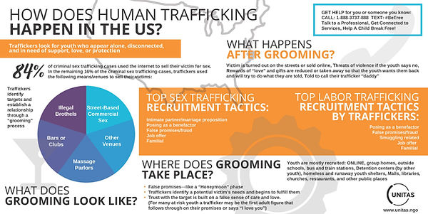 How Does Human Trafficking Happen in the