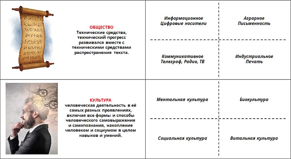 Метамодерн Концептуальные модели 2.png