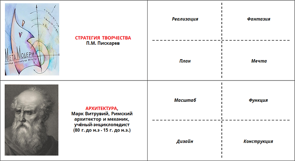 Метамодерн Концептуальные модели 10.png