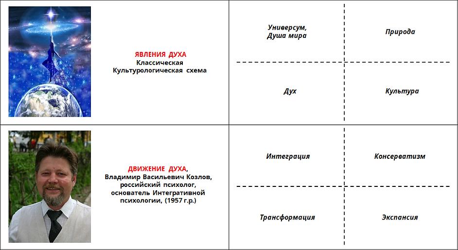 Метамодерн Концептуальные модели 4.png