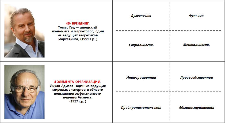 Метамодерн Бизнес-модели 1.png