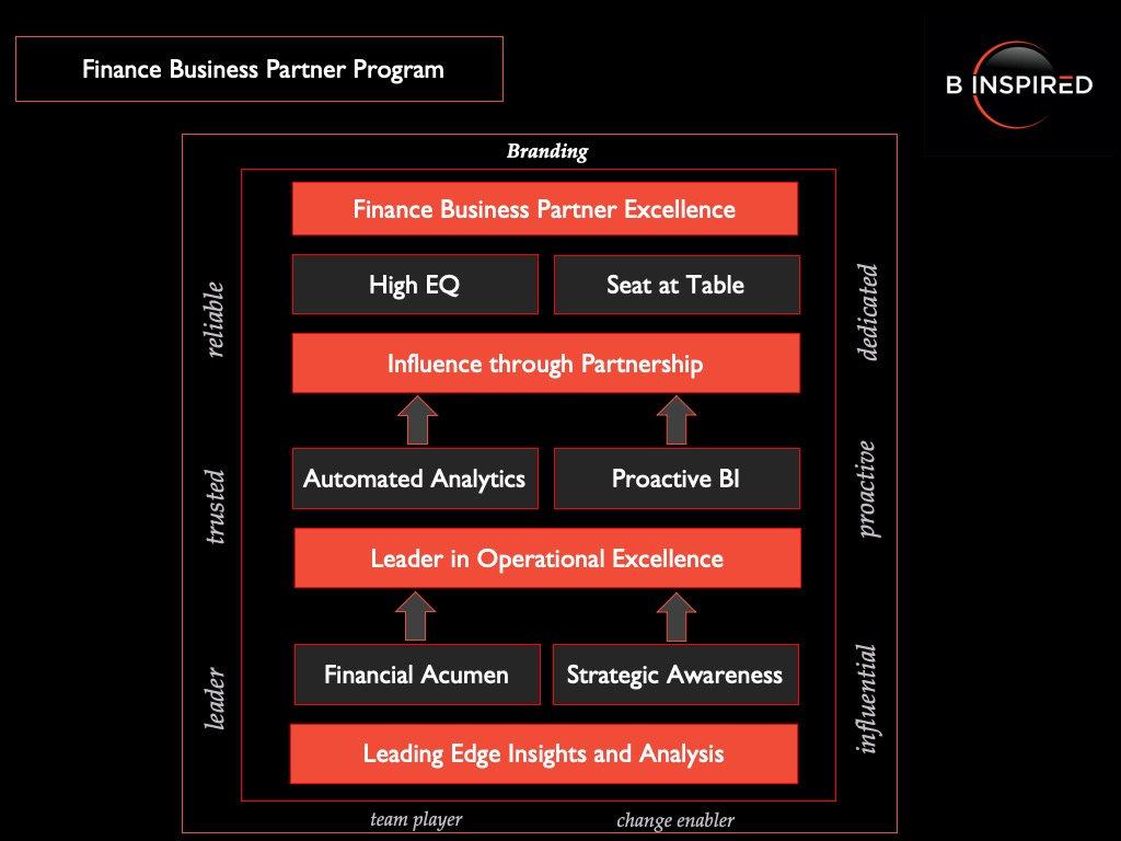 Finance Business Partnering