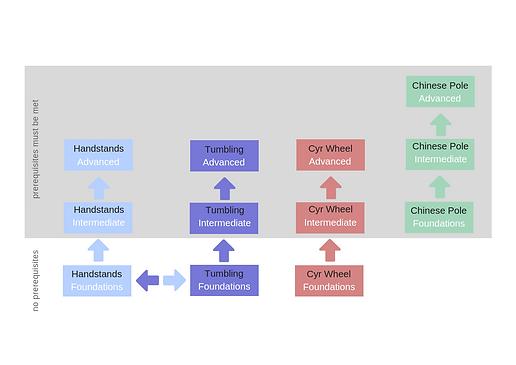 Discipline Flow charts (2).png