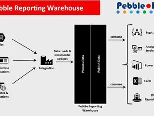 The Reporting & Data Warehouse for the rest of us