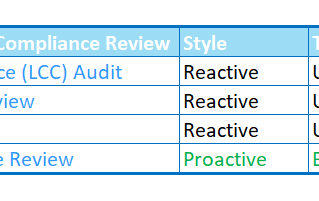 Benefits of a Microsoft SAM Baseline Review for SQL Server