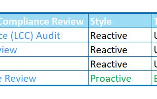 Benefits of a Microsoft SAM Baseline Review for SQL Server