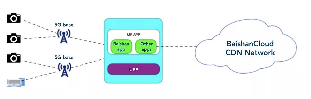Technical solution architecture diagram