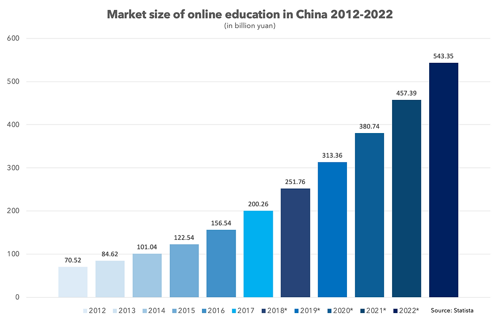 Market size of online education in China 2012-2022