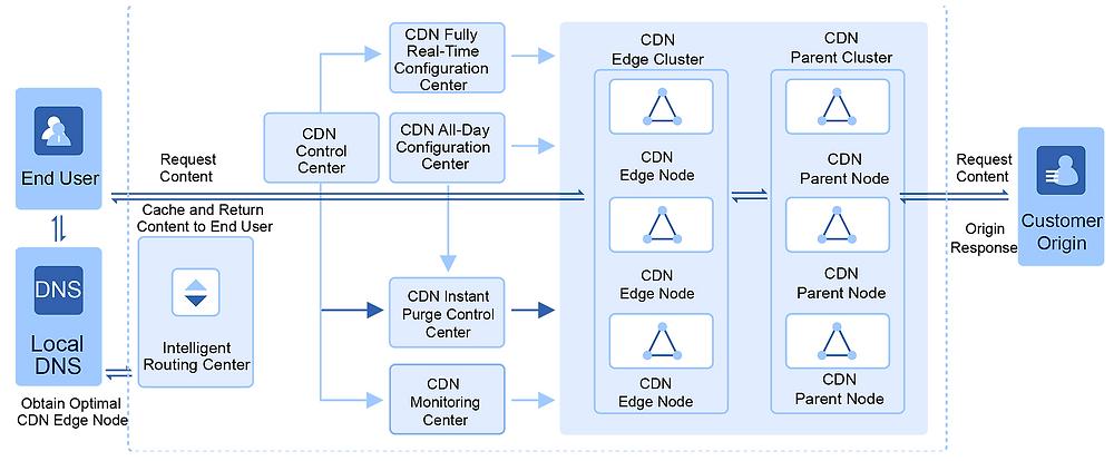 BaishanCloud CDN architecture