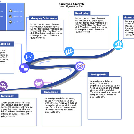User Experience Map Design