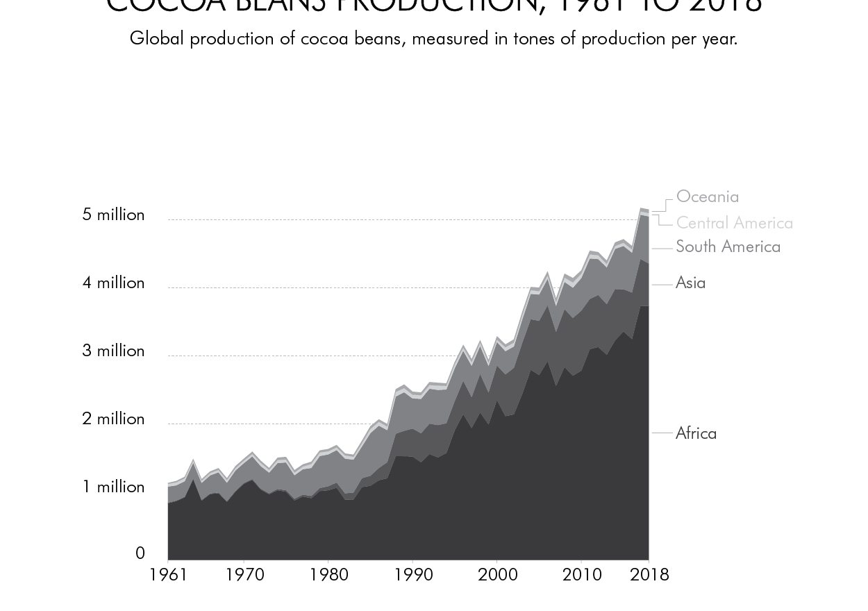 COCA BEANS PRODUCTION 1961 TO 2018