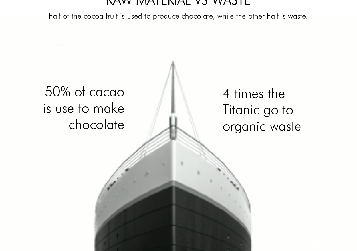 RAW MATERIAL VS. WASTE