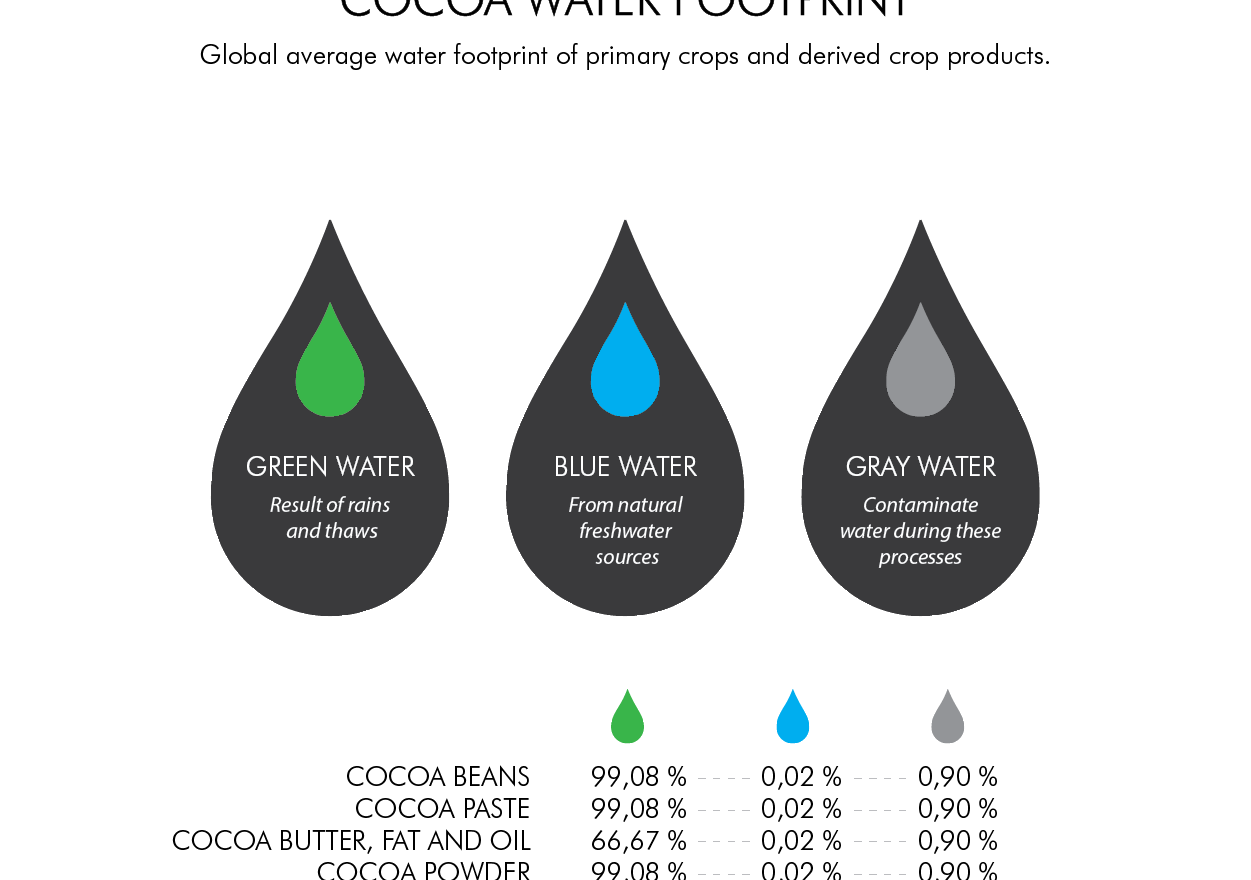 CHOCOLATE WATER FOOTPRINT