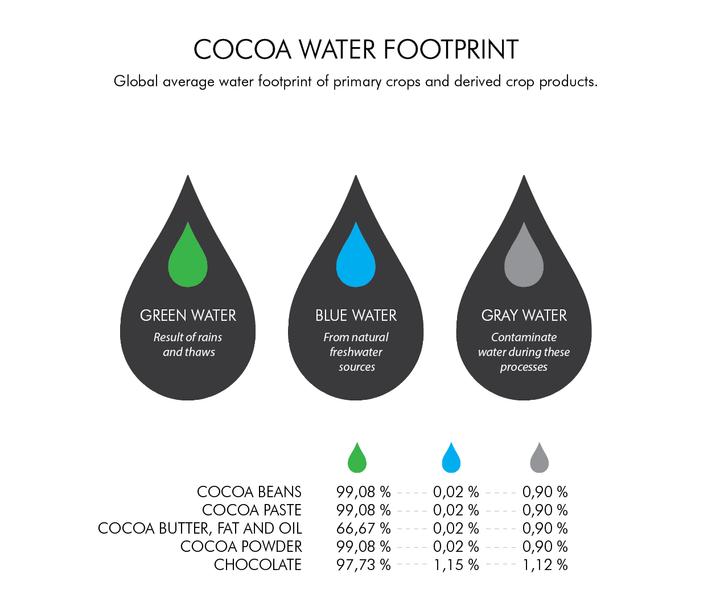 CHOCOLATE WATER FOOTPRINT