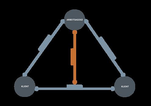Wie wir Agogik verstehen - Schema