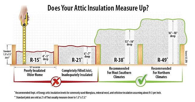 attic insulation reinsulate