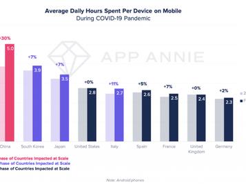 El uso de los dispositivos móviles también se está volviendo viral