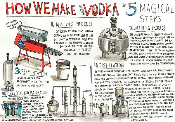 how we make spring vodka