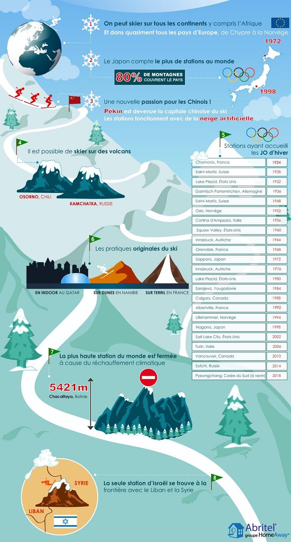 Infographie sur le ski