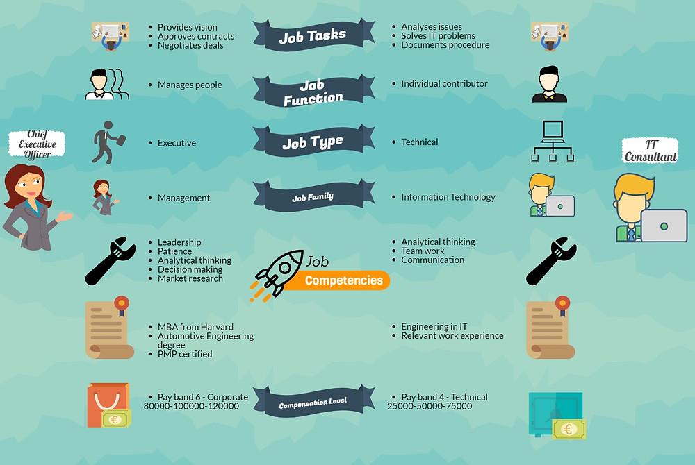 Dynamics 365 for Talent Jobs