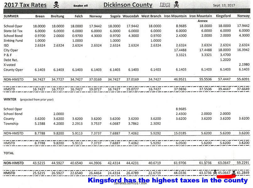 Dickinson County Tax rates are snake oil