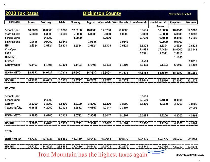 Iron Mountain Michigan taxes 2020